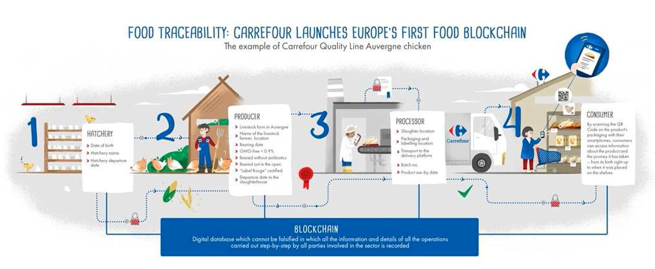 Carrefour Blockchain pollo